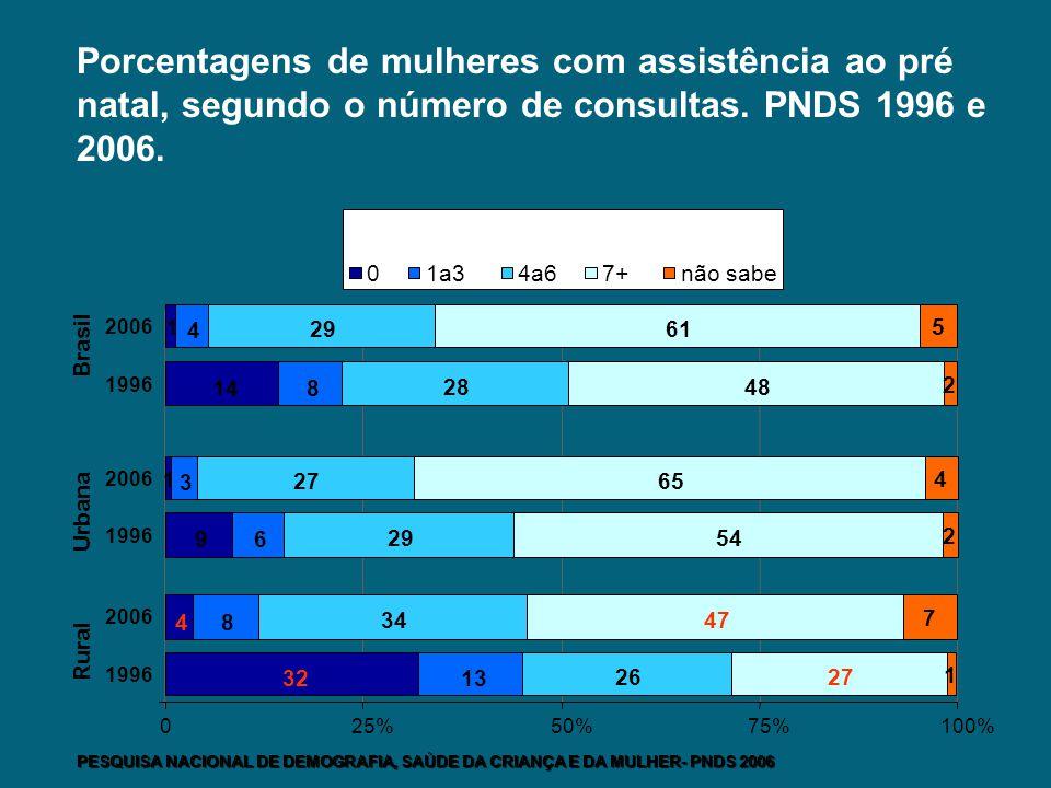 Porcentagens de mulheres com assistência ao pré natal, segundo o número de consultas. PNDS 1996 e 2006.
