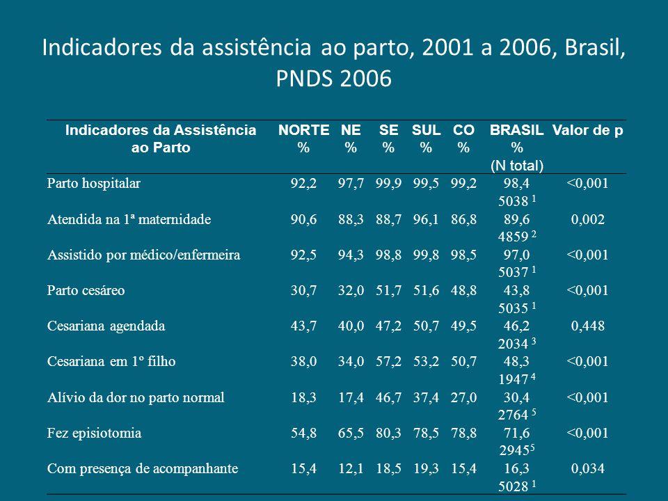 Indicadores da assistência ao parto, 2001 a 2006, Brasil, PNDS 2006