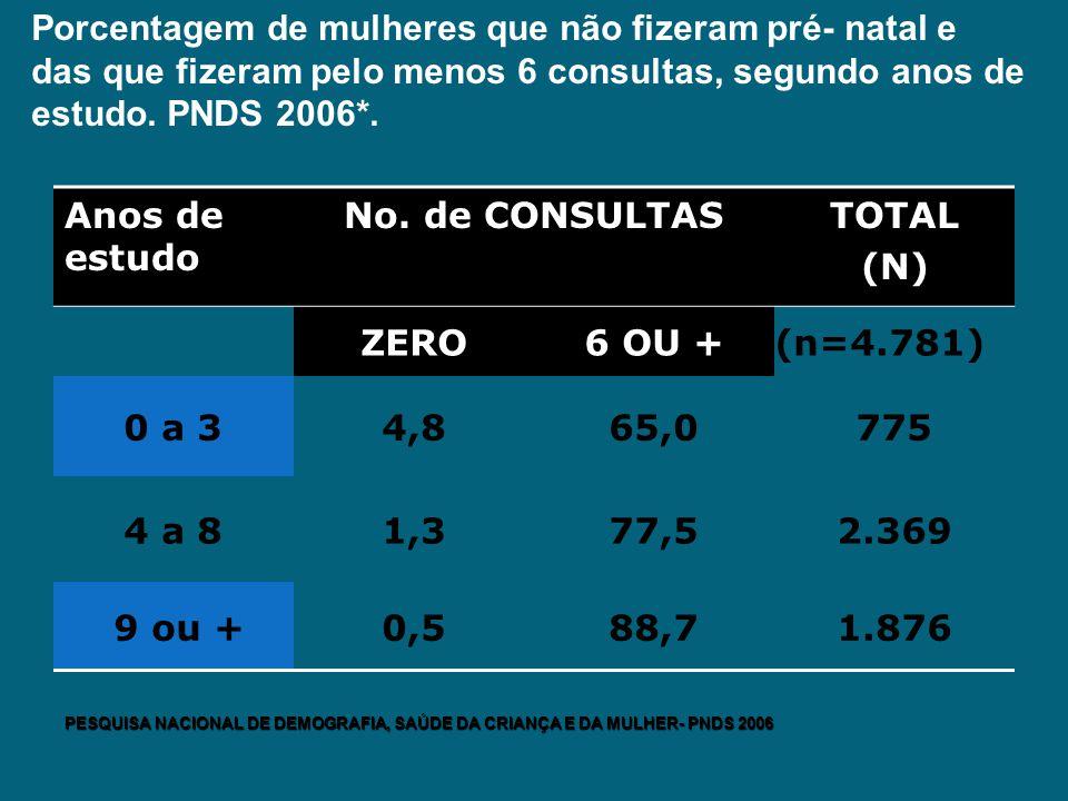 Porcentagem de mulheres que não fizeram pré- natal e das que fizeram pelo menos 6 consultas, segundo anos de estudo. PNDS 2006*.