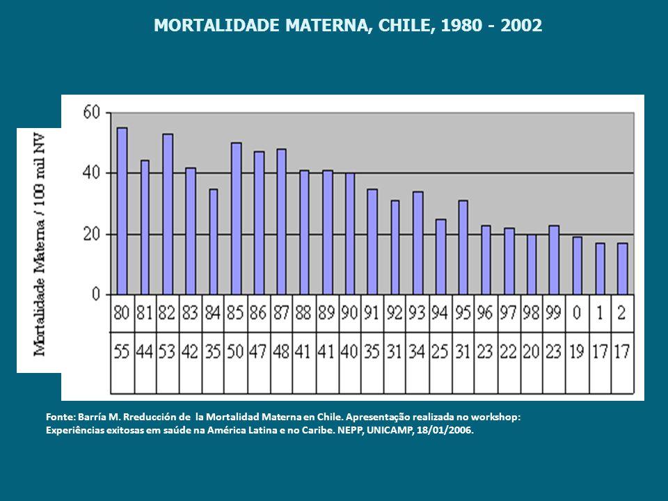 MORTALIDADE MATERNA, CHILE, 1980 - 2002