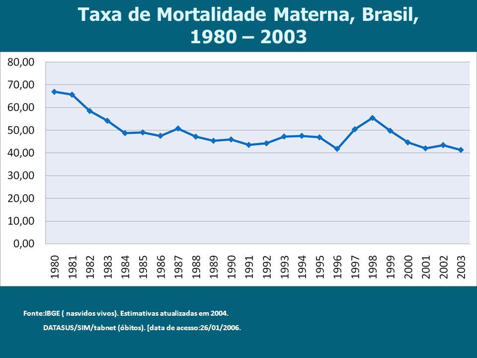 Taxa de Mortalidade Materna, Brasil, 1980 – 2003