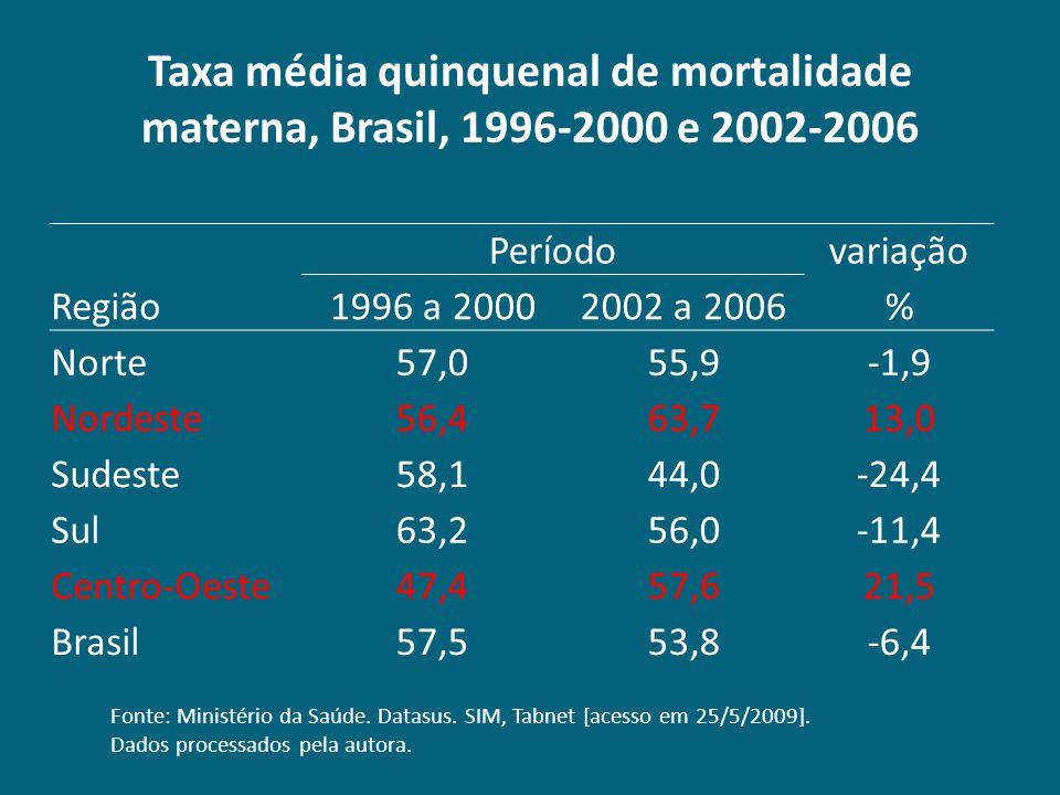 Taxa média quinquenal de mortalidade materna, Brasil, 1996-2000 e 2002-2006