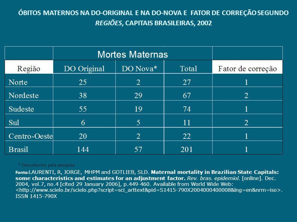ÓBITOS MATERNOS NA DO-ORIGINAL E NA DO-NOVA E FATOR DE CORREÇÃO SEGUNDO REGIÕES, CAPITAIS BRASILEIRAS, 2002