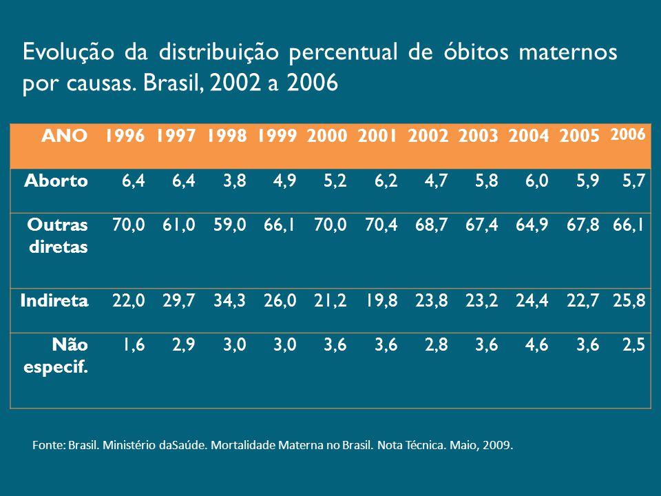 Evolução da distribuição percentual de óbitos maternos por causas
