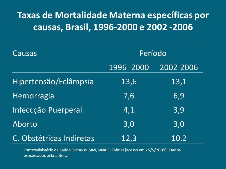 Taxas de Mortalidade Materna específicas por causas, Brasil, 1996-2000 e 2002 -2006
