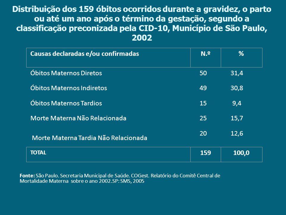 Distribuição dos 159 óbitos ocorridos durante a gravidez, o parto ou até um ano após o término da gestação, segundo a classificação preconizada pela CID-10, Município de São Paulo, 2002