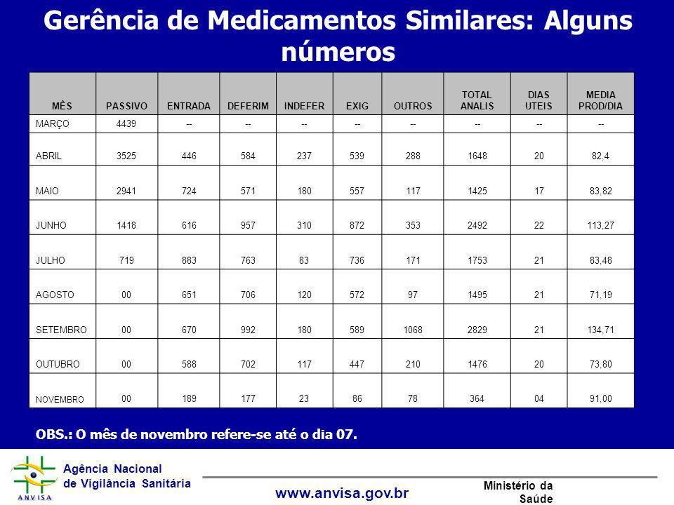 Gerência de Medicamentos Similares: Alguns números