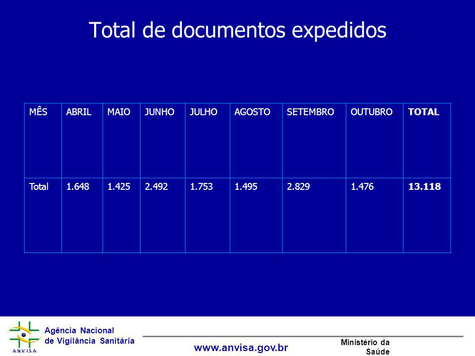 Total de documentos expedidos