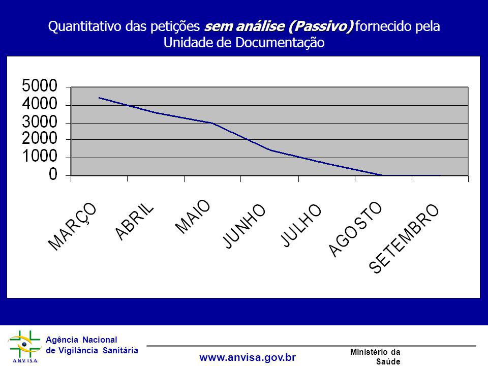 Quantitativo das petições sem análise (Passivo) fornecido pela Unidade de Documentação