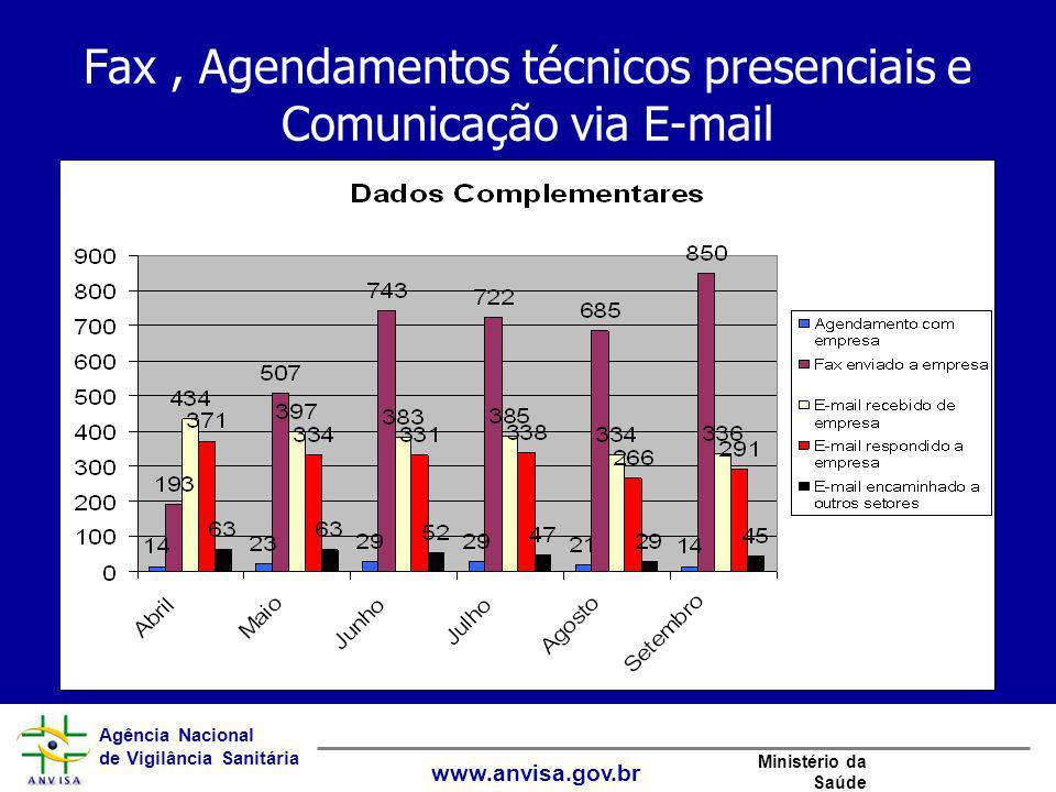 Fax , Agendamentos técnicos presenciais e Comunicação via E-mail