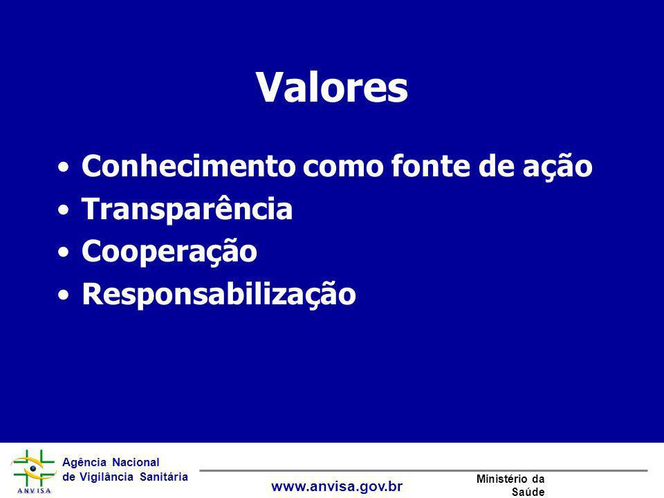 Valores Conhecimento como fonte de ação Transparência Cooperação