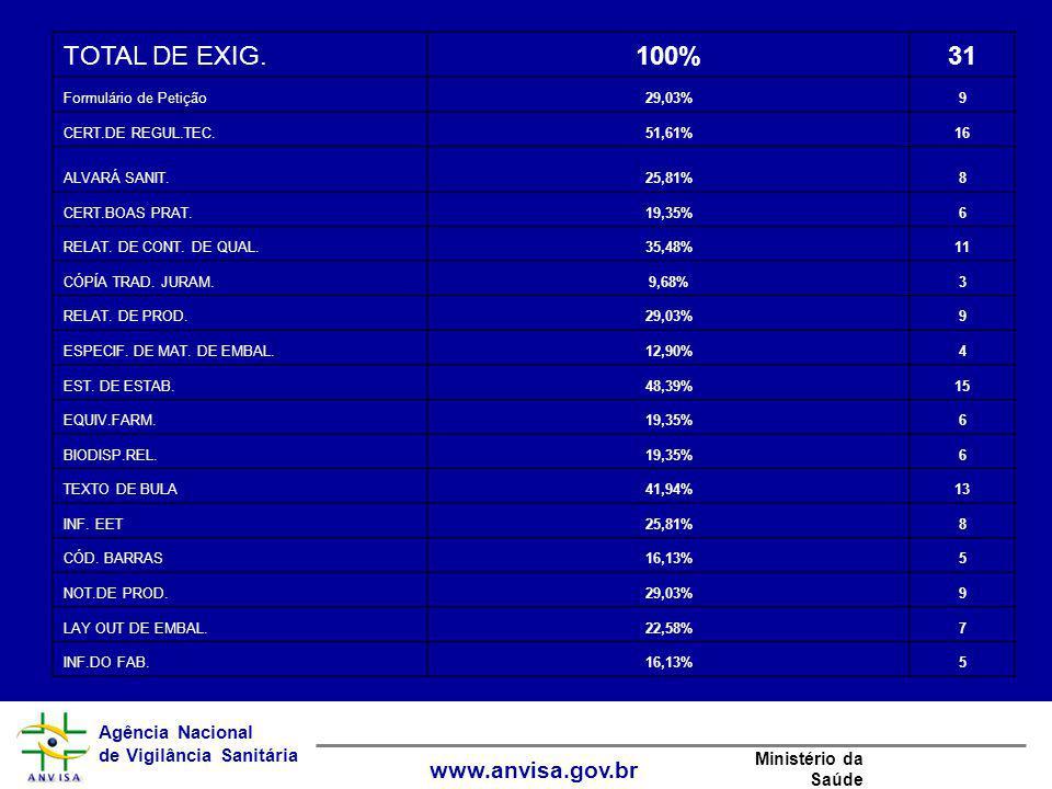 TOTAL DE EXIG. 100% 31 Formulário de Petição 29,03% 9