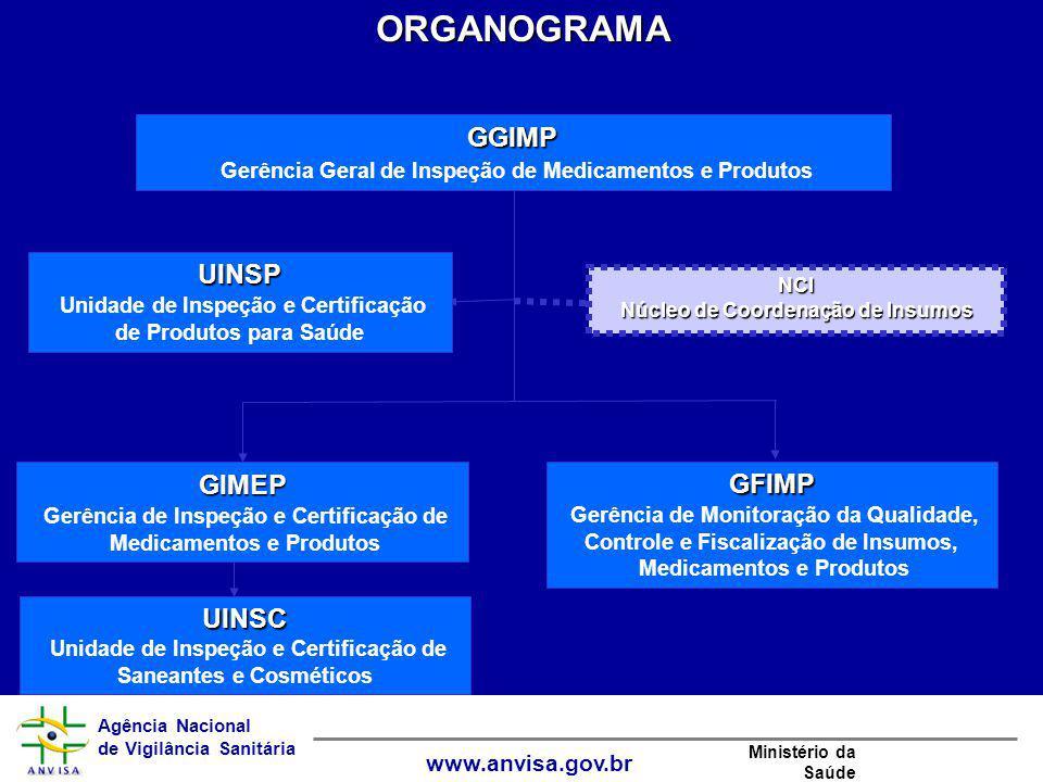 Núcleo de Coordenação de Insumos Medicamentos e Produtos