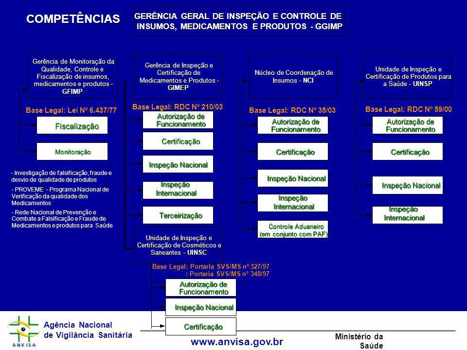 COMPETÊNCIAS GERÊNCIA GERAL DE INSPEÇÃO E CONTROLE DE