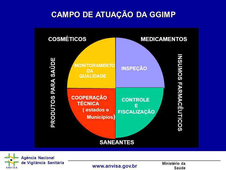 CAMPO DE ATUAÇÃO DA GGIMP