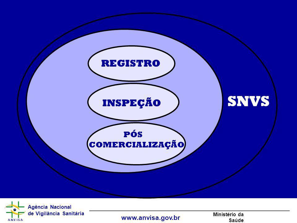 SNVS REGISTRO INSPEÇÃO PÓS COMERCIALIZAÇÃO