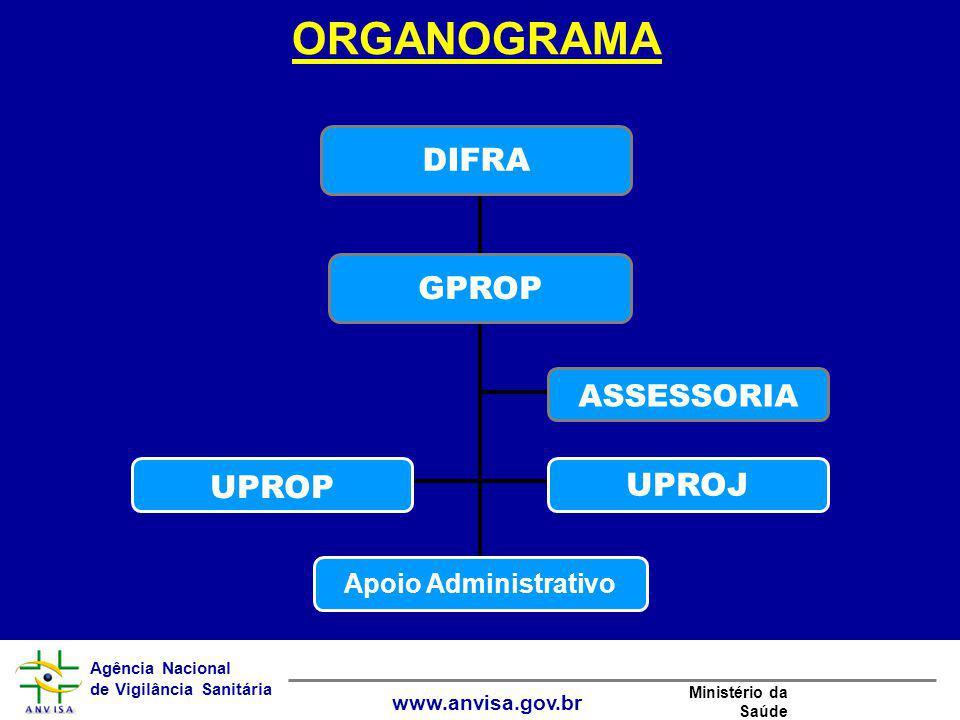 ORGANOGRAMA GPROP Apoio Administrativo UPROP UPROJ ASSESSORIA DIFRA