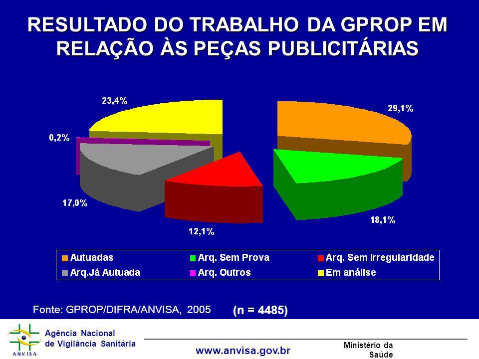 RESULTADO DO TRABALHO DA GPROP EM RELAÇÃO ÀS PEÇAS PUBLICITÁRIAS