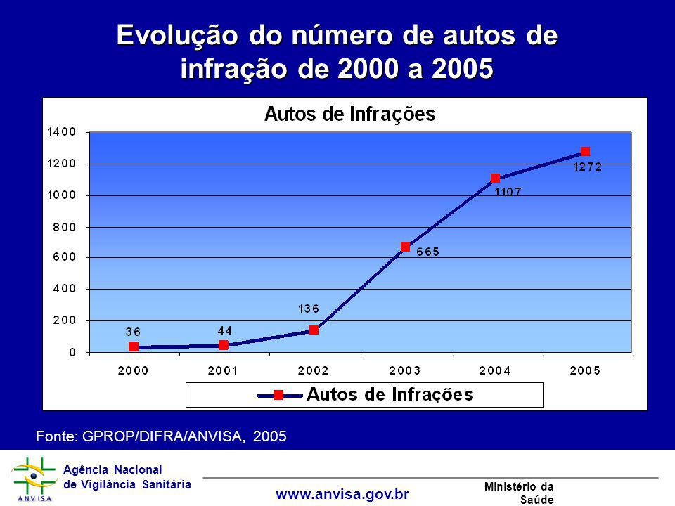 Evolução do número de autos de infração de 2000 a 2005
