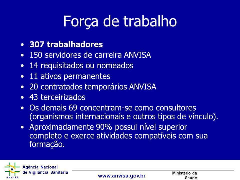 Força de trabalho 307 trabalhadores 150 servidores de carreira ANVISA