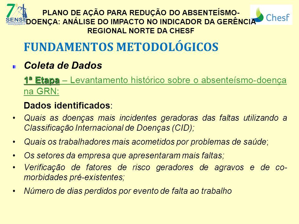 FUNDAMENTOS METODOLÓGICOS Coleta de Dados
