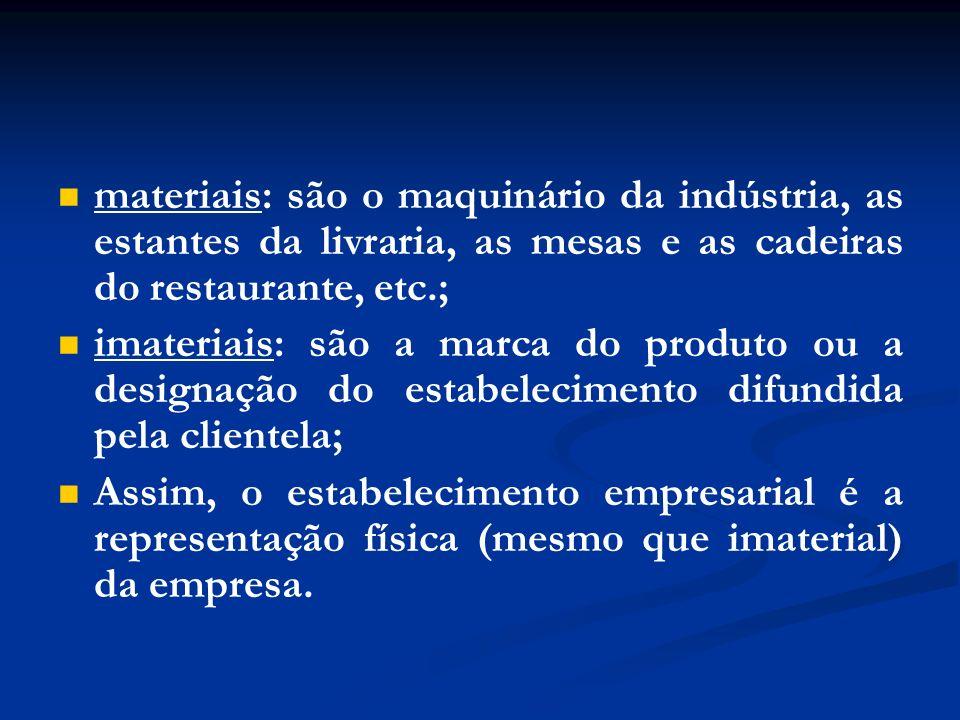 materiais: são o maquinário da indústria, as estantes da livraria, as mesas e as cadeiras do restaurante, etc.;
