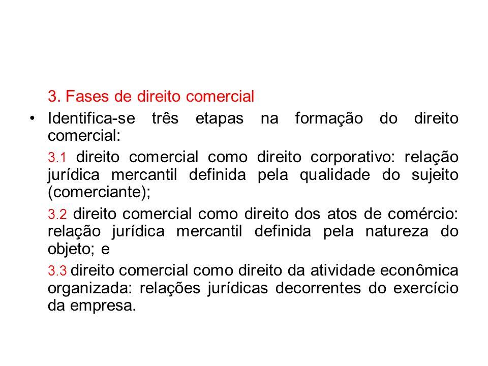 3. Fases de direito comercial