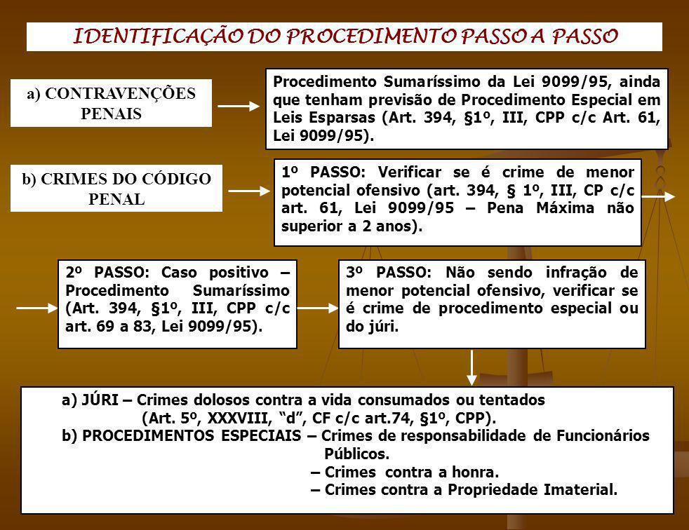 IDENTIFICAÇÃO DO PROCEDIMENTO PASSO A PASSO