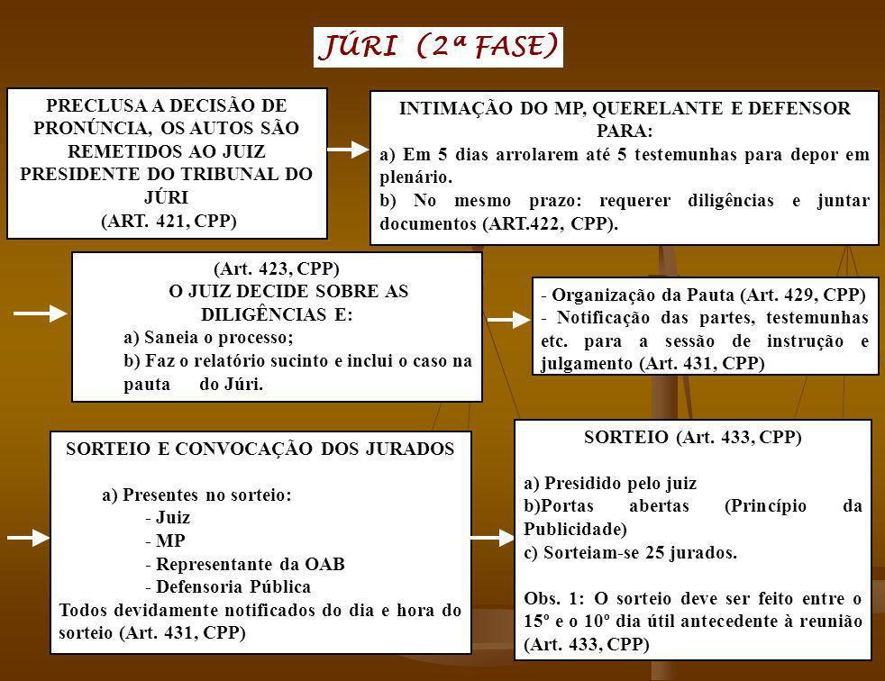 JÚRI (2ª FASE) PRECLUSA A DECISÃO DE PRONÚNCIA, OS AUTOS SÃO REMETIDOS AO JUIZ PRESIDENTE DO TRIBUNAL DO JÚRI.