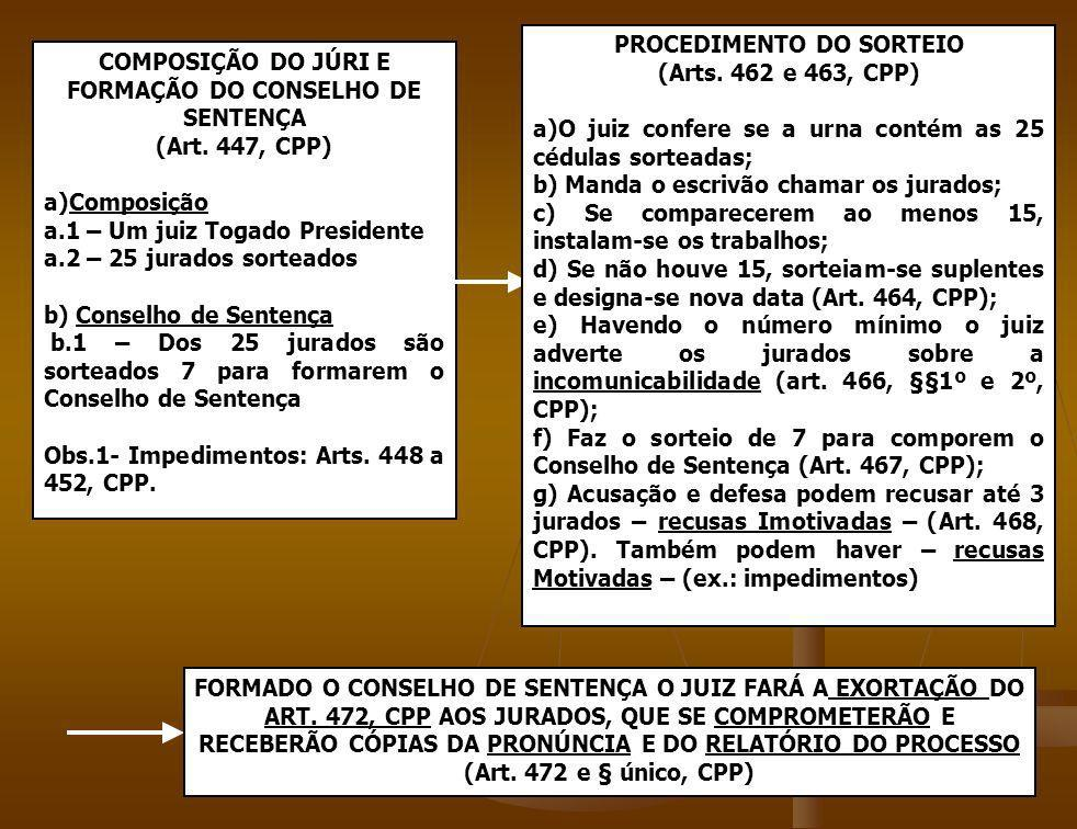 PROCEDIMENTO DO SORTEIO (Arts. 462 e 463, CPP)