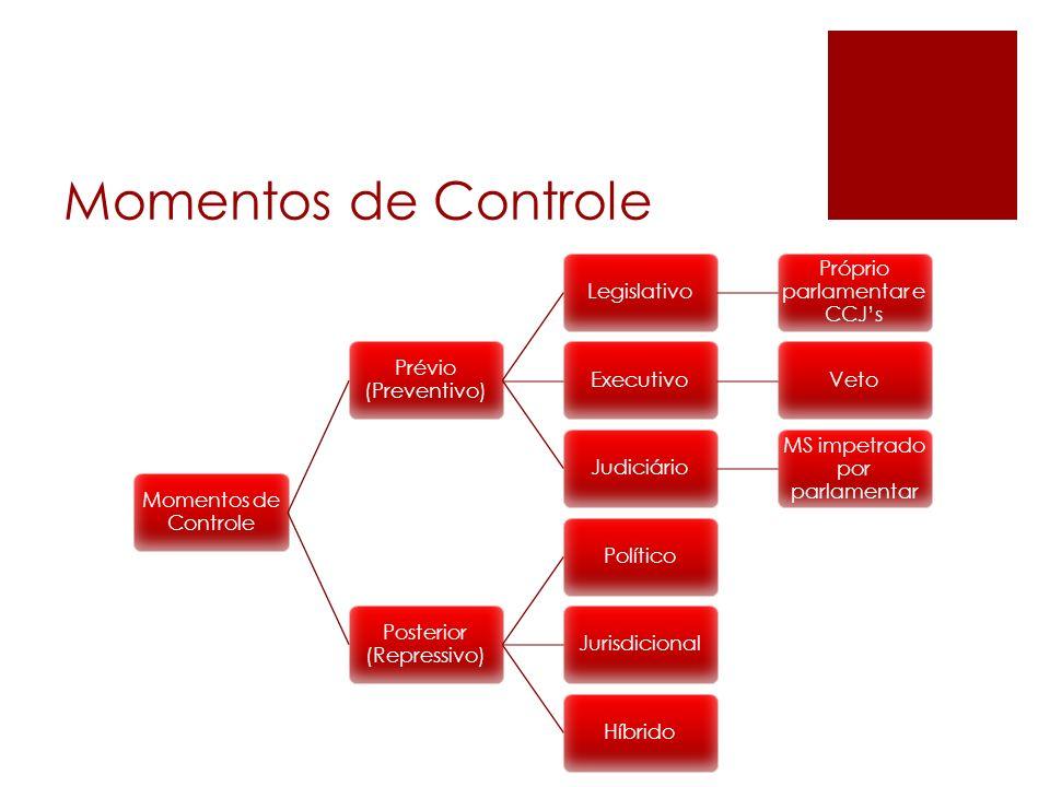 Momentos de Controle Momentos de Controle Prévio (Preventivo)