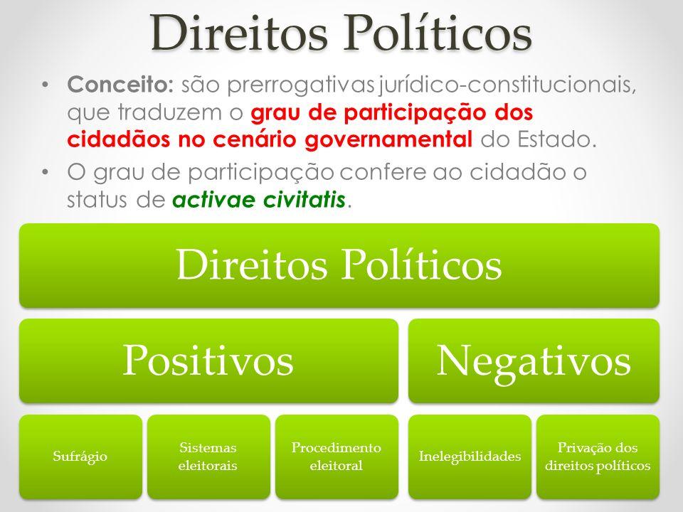 Direitos Políticos Direitos Políticos Positivos Negativos