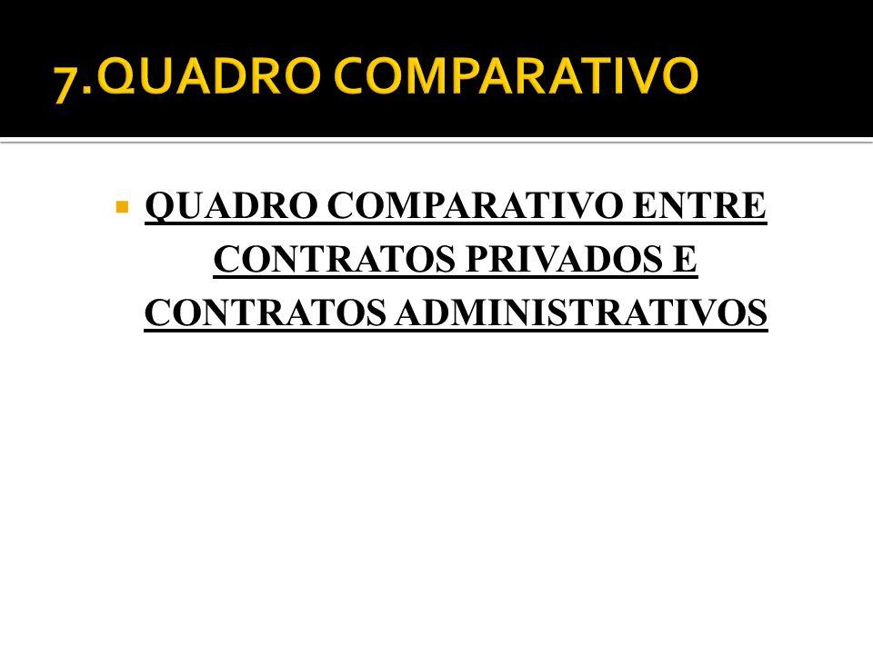7.QUADRO COMPARATIVO QUADRO COMPARATIVO ENTRE CONTRATOS PRIVADOS E CONTRATOS ADMINISTRATIVOS