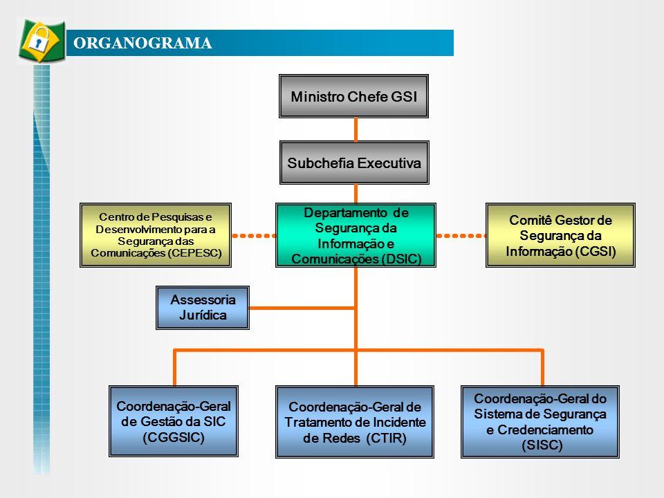 ORGANOGRAMA Ministro Chefe GSI Subchefia Executiva