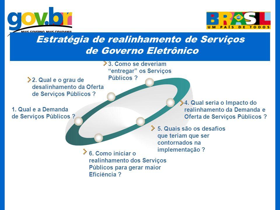 Estratégia de realinhamento de Serviços