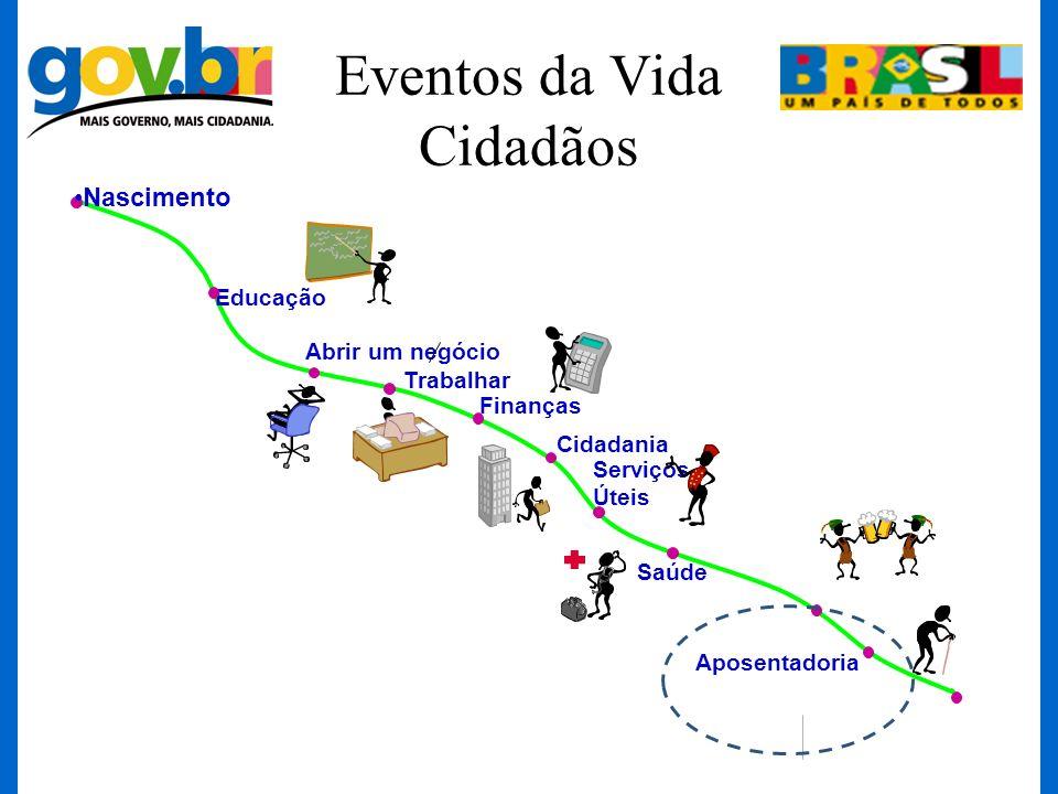 Eventos da Vida Cidadãos
