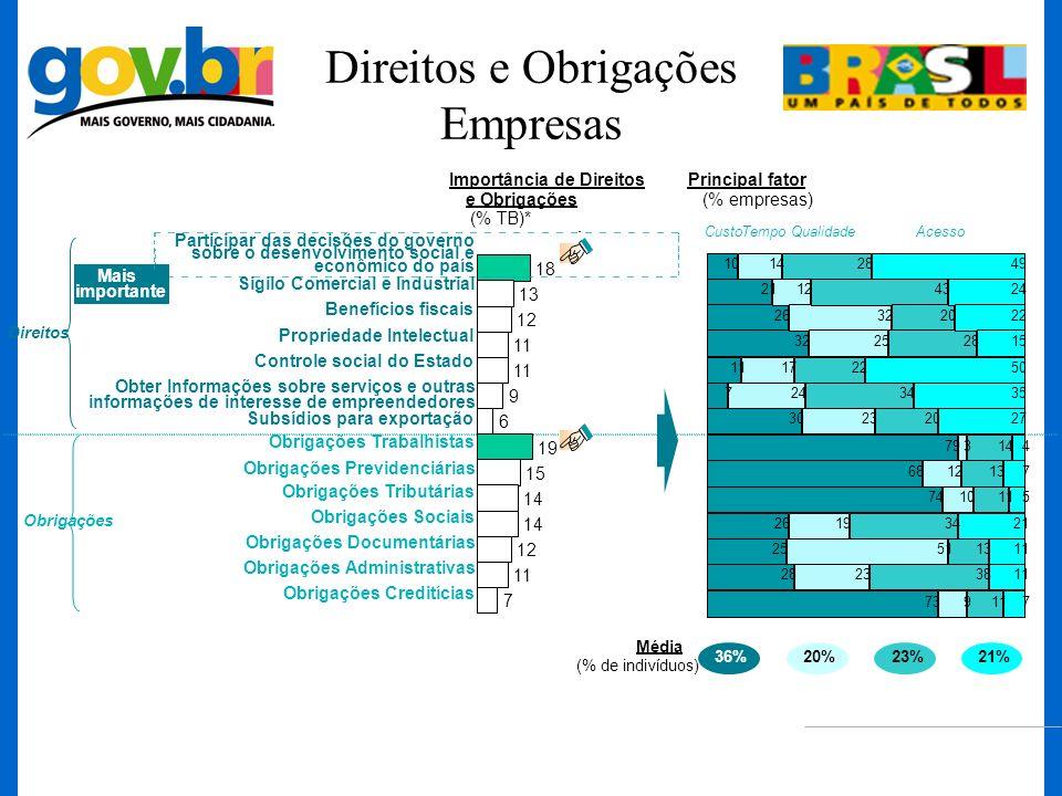 Direitos e Obrigações Empresas