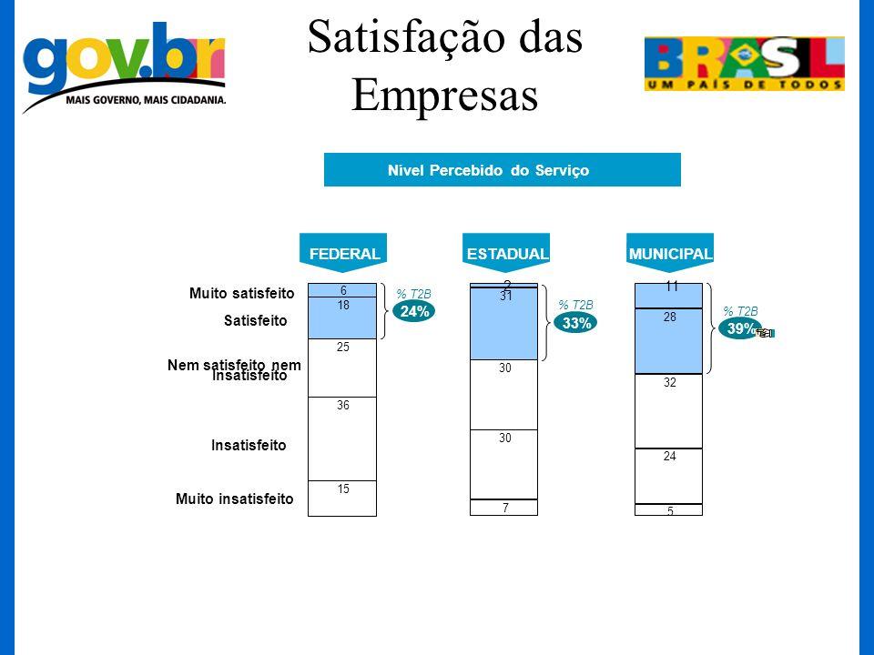 Satisfação das Empresas