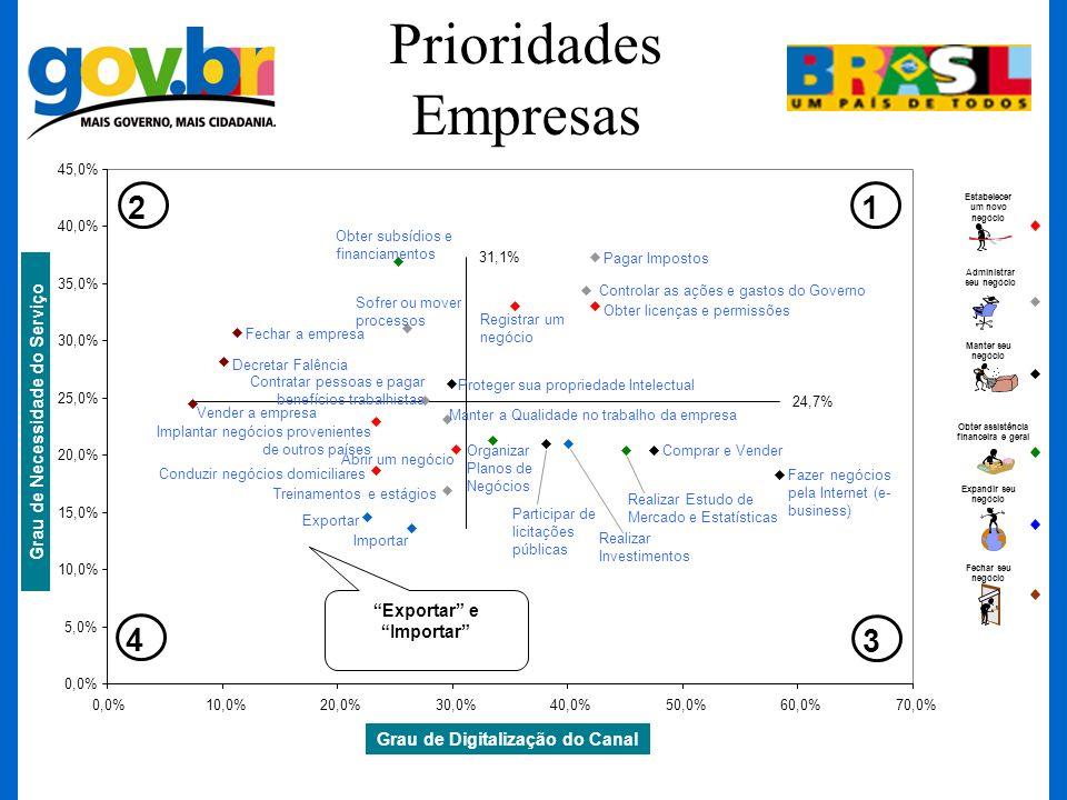 Prioridades Empresas 2 1 4 3 Grau de Necessidade do Serviço
