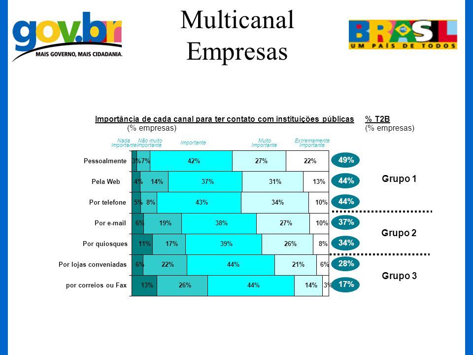 Importância de cada canal para ter contato com instituições públicas