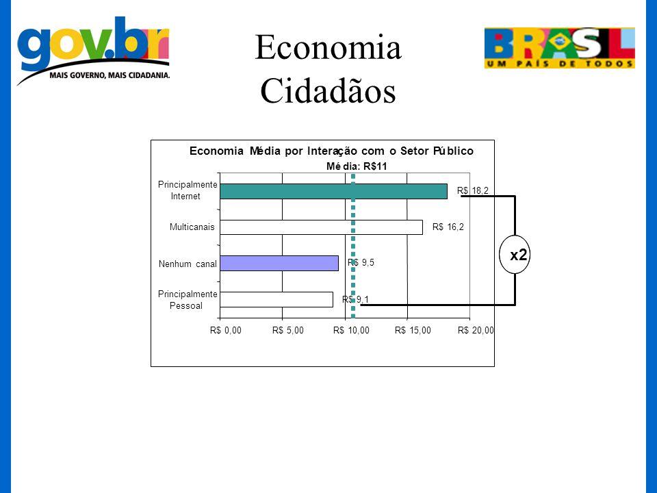 Economia Cidadãos x2 Economia M é dia por Intera ç ão com o Setor P ú