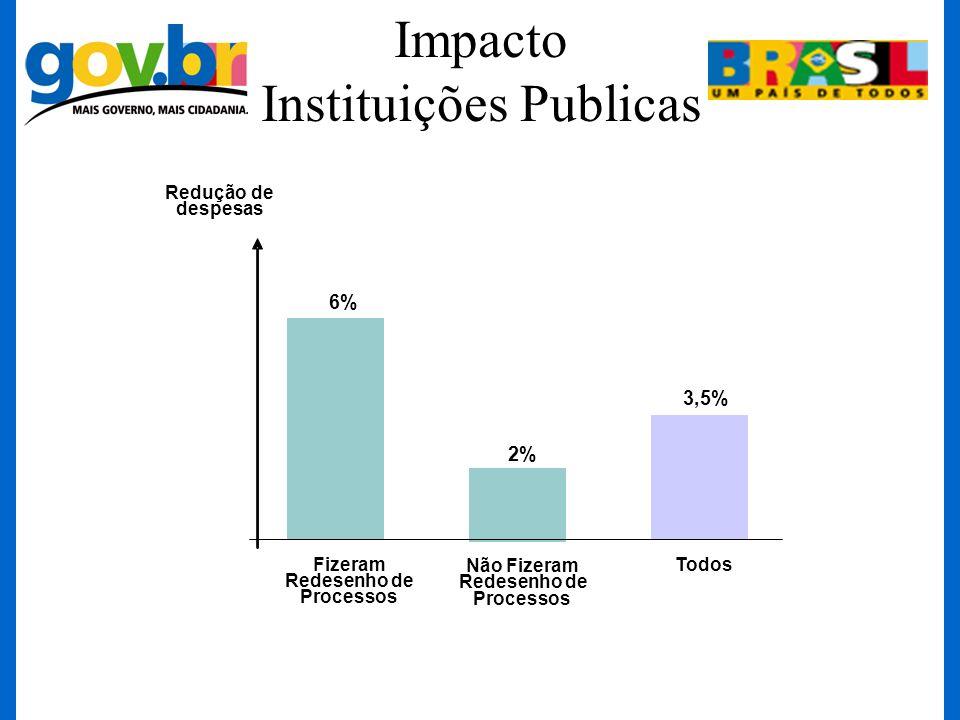 Impacto Instituições Publicas