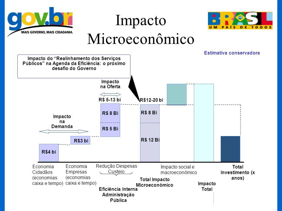 Impacto Microeconômico