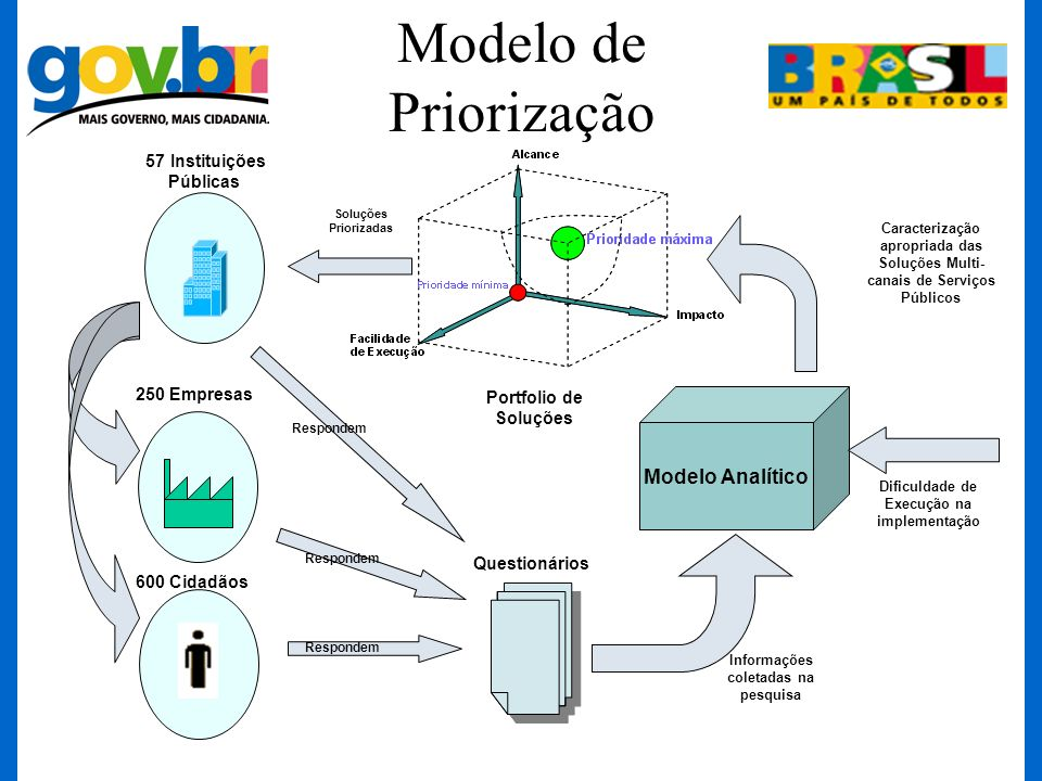 Modelo de Priorização Modelo Analítico 57 Instituições Públicas