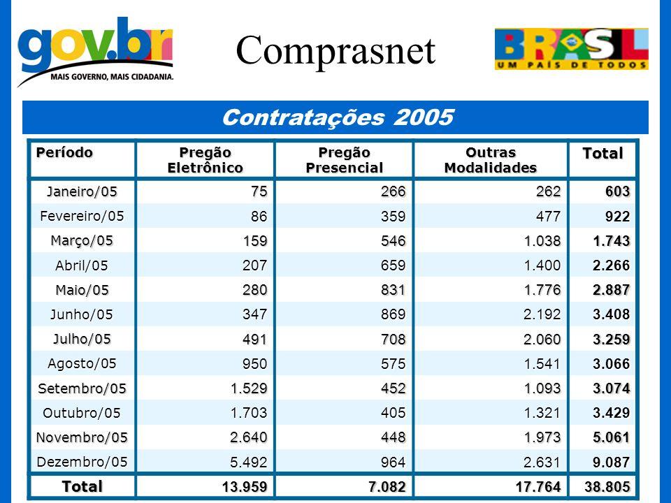 Comprasnet Contratações 2005 Total 75 266 262 603 86 359 477 922 159