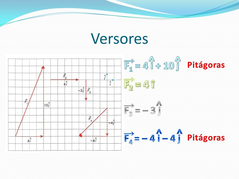 Versores ^ ^ ^ ^ ^ → F1 = 4 i + 10 j → F2 = 4 î → F3 = – 3 j →