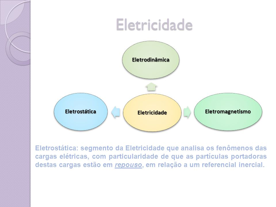 Eletricidade Eletricidade. Eletrodinâmica. Eletromagnetismo. Eletrostática.