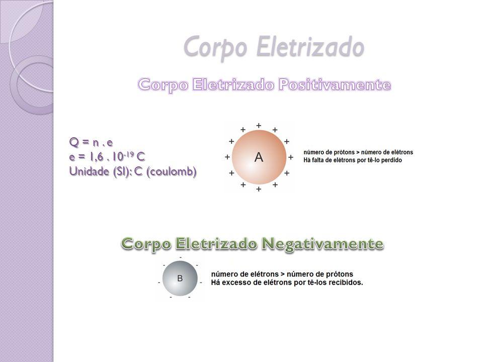 Corpo Eletrizado Positivamente Corpo Eletrizado Negativamente