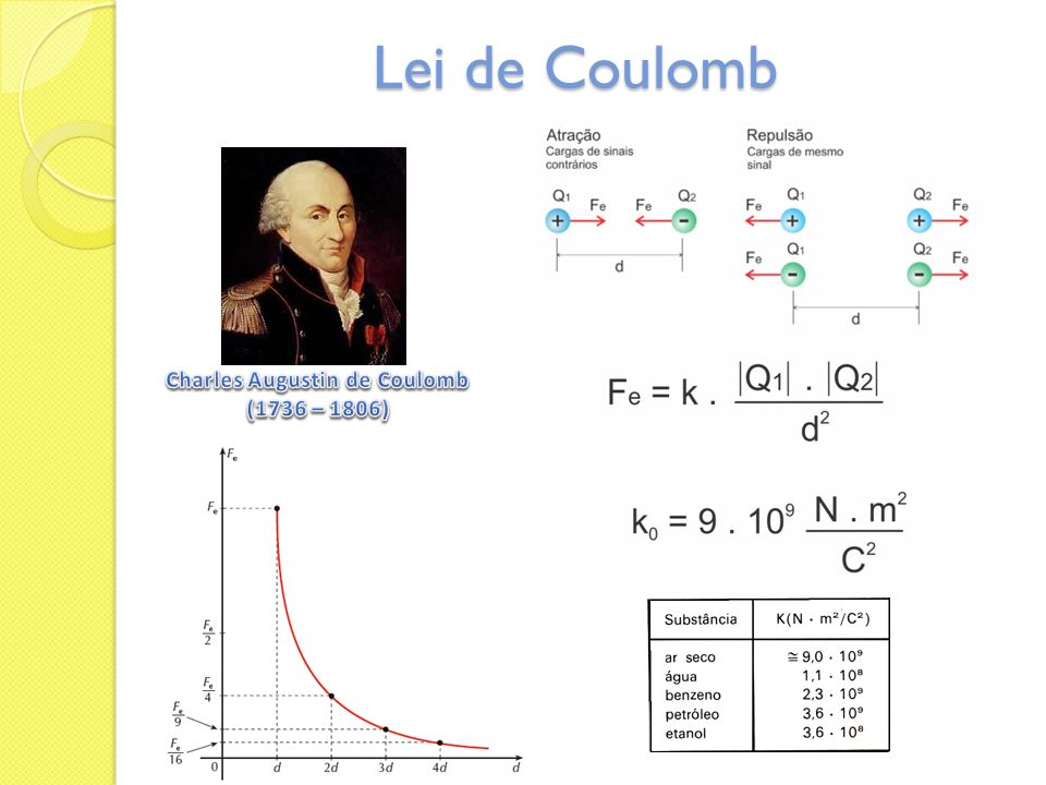 Lei de Coulomb Charles Augustin de Coulomb (1736 – 1806)