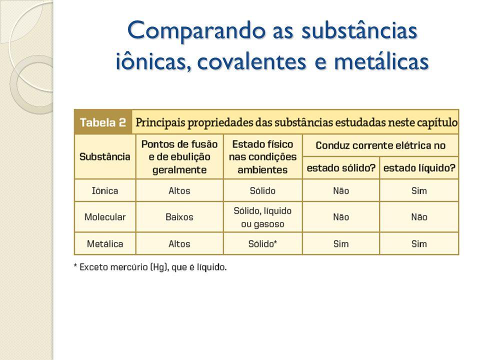 Comparando as substâncias iônicas, covalentes e metálicas